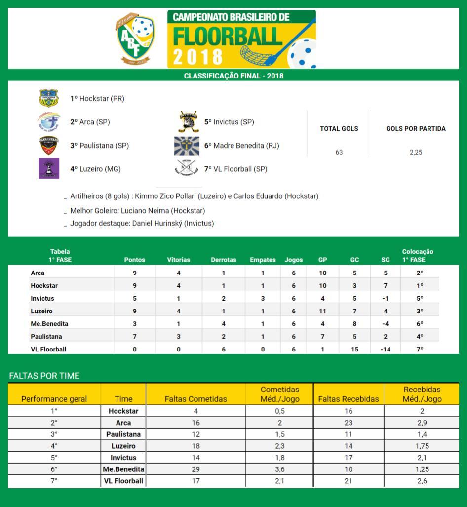 Resultados Campeonato 2018 – Floorball Brasil – ABF 1990339c4000e